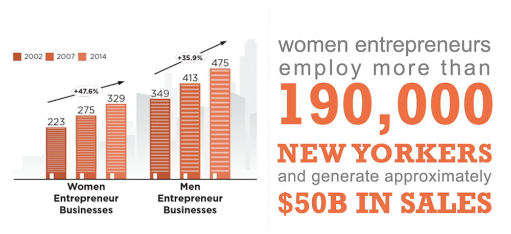 Women entrepreneurs are growing quickly!